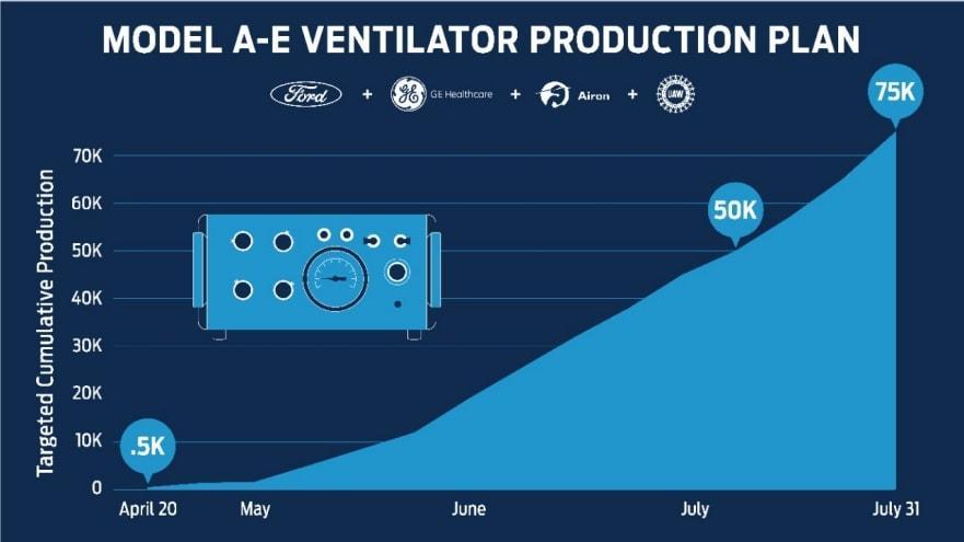 Ford ventilators