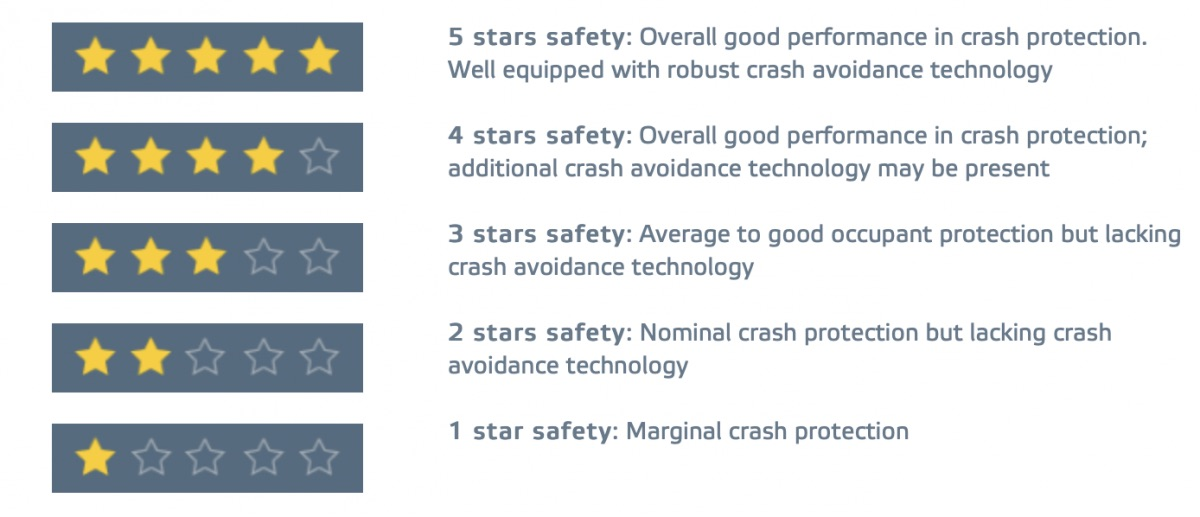 euro ncap star ratings