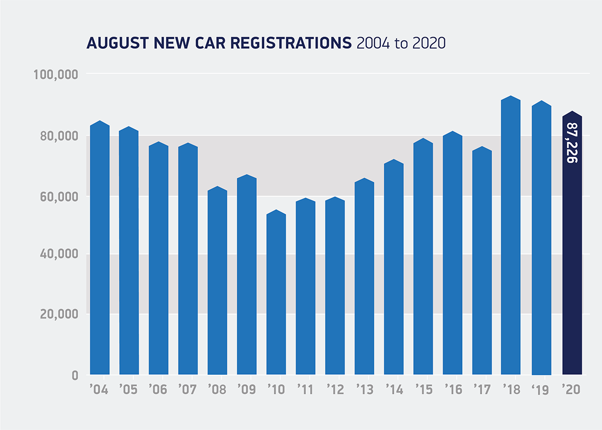 SMMT August car registrations