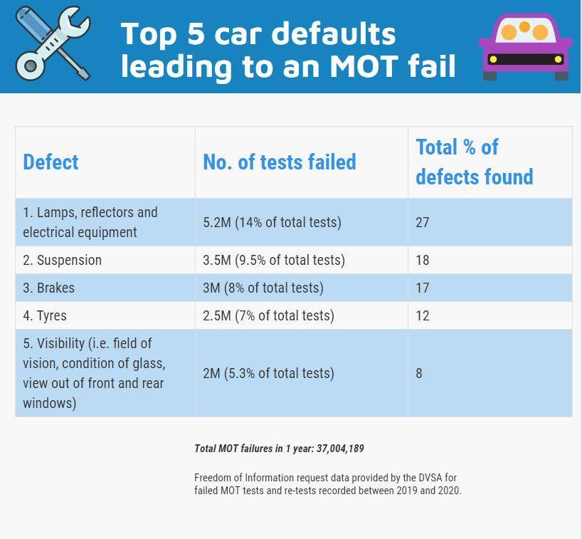 MOT tests FOI
