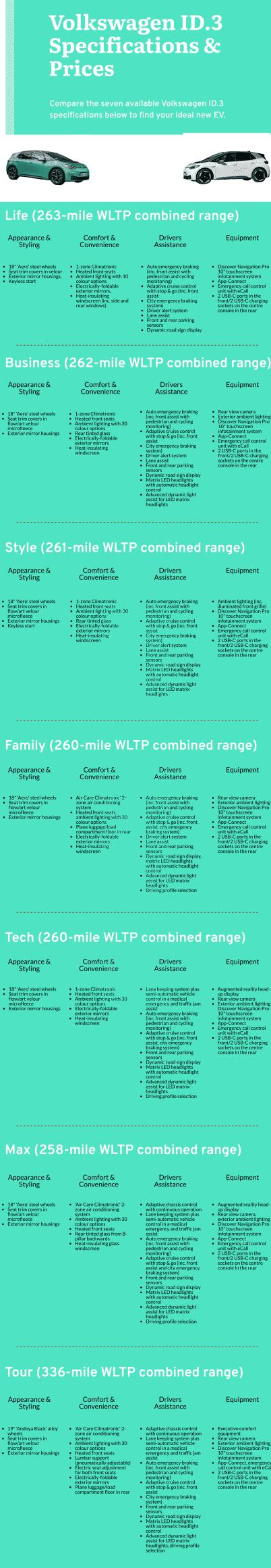 Volkswagen ID.3 trim comparison 2