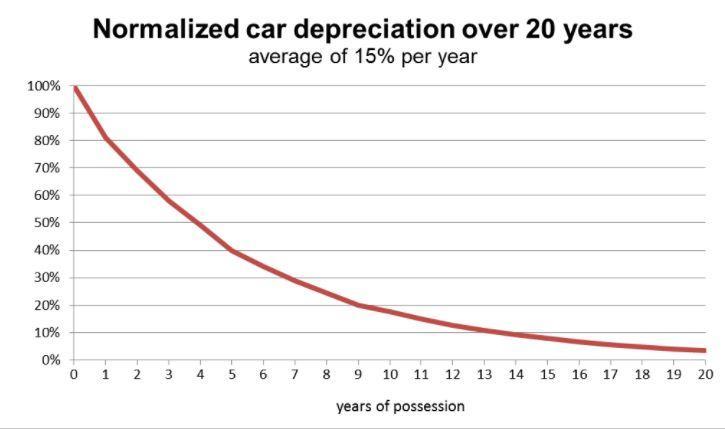 electric car lease comparison - car depreciation