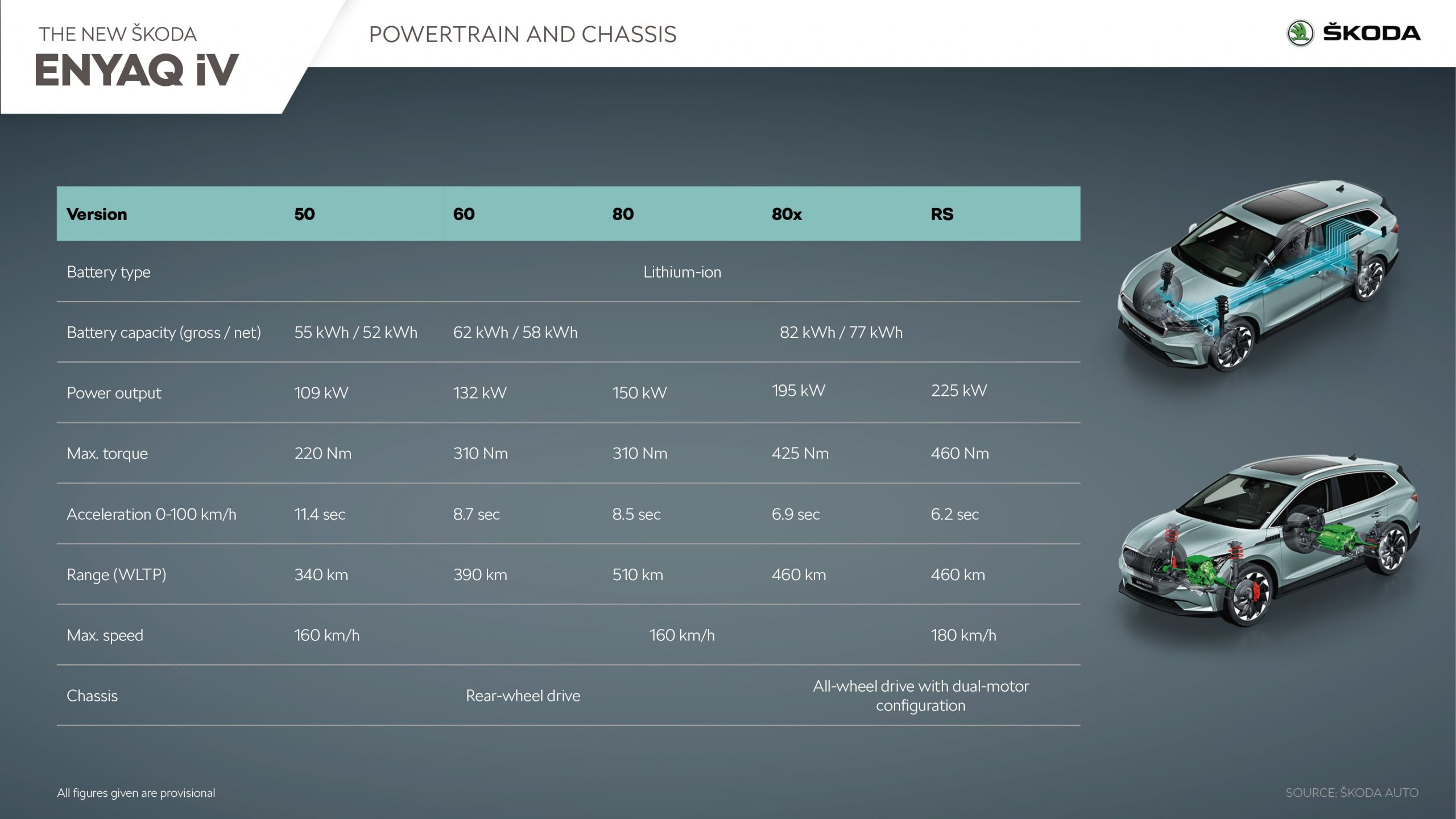 Select between several battery and electric motor combinations in your Skoda Enyaq iV depending on your range and power needs
