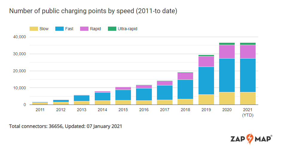 Number of charging points in UK