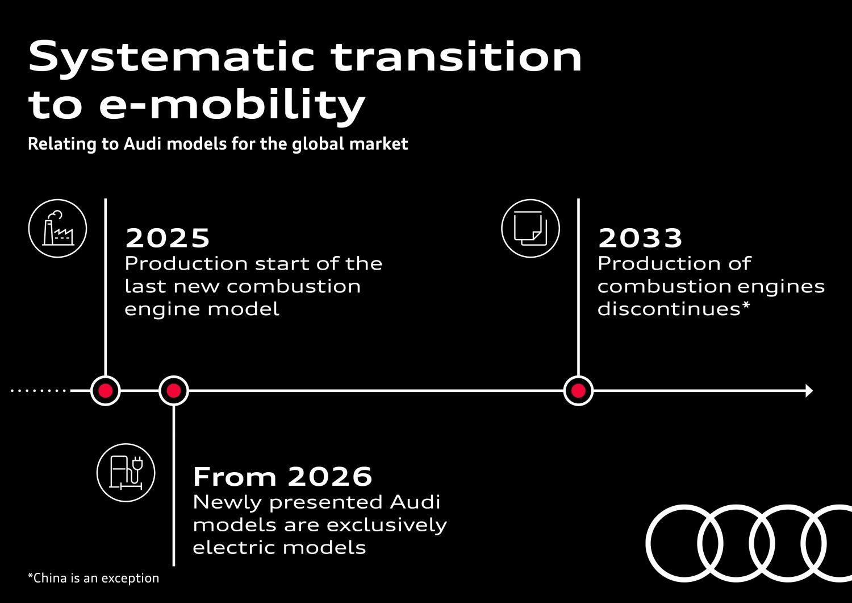 Audi e-mobility roadmap